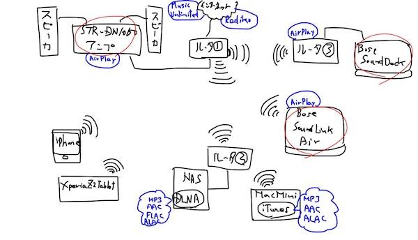 ネットワークオーディオの管理方法♪(STR-DN1050+QNAP NAS Twonky